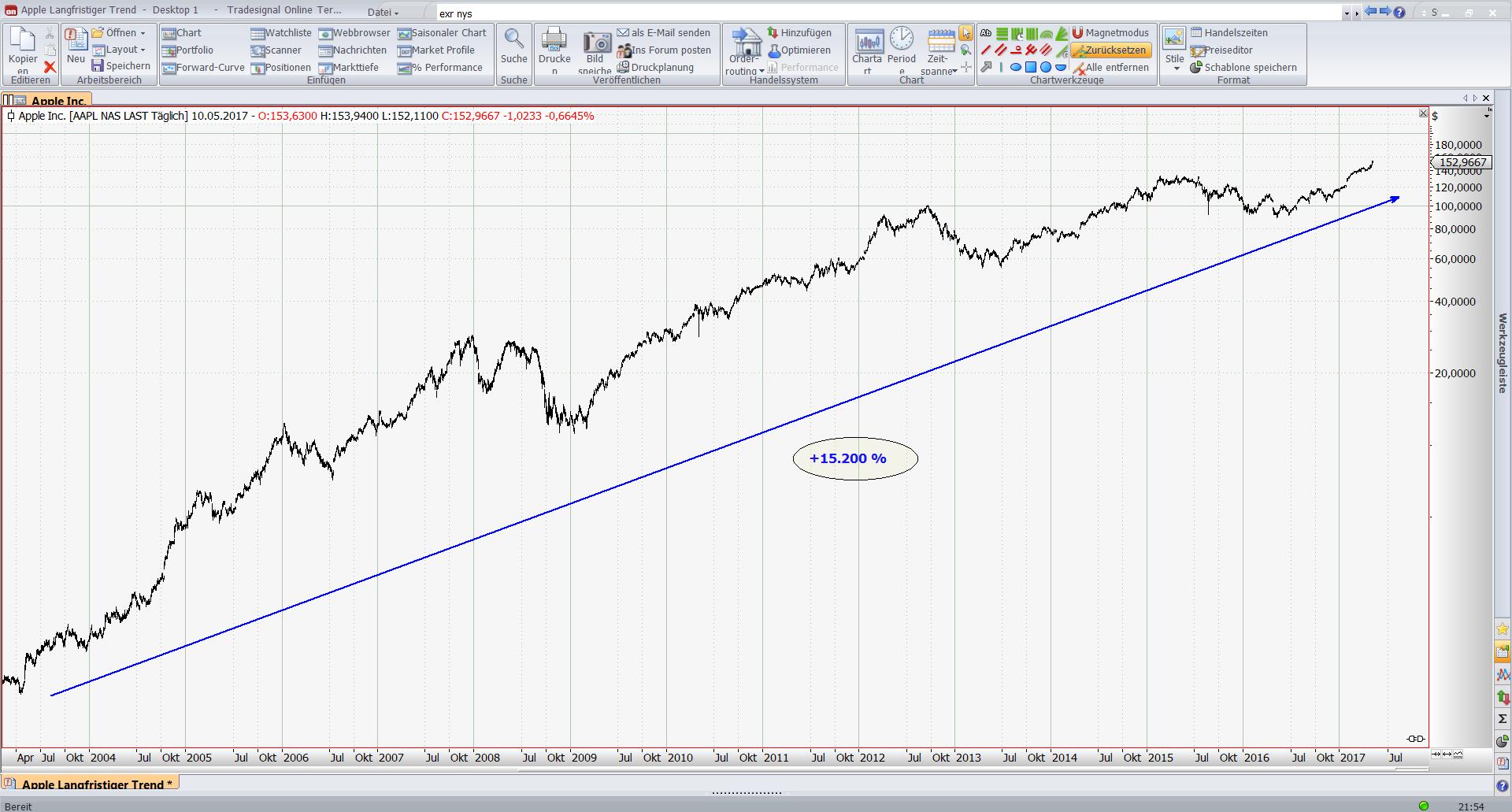 WENN= Der Analyst DANN= Der Trader WIE=Der Schlusskurs Investieren Sie in Ihre Ausbildung nicht ins Auto Schlusskurse Tageshoch EUR JPY Chart 21 Juni.